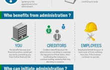 Administration Infographic – A new take on understanding how Administration works